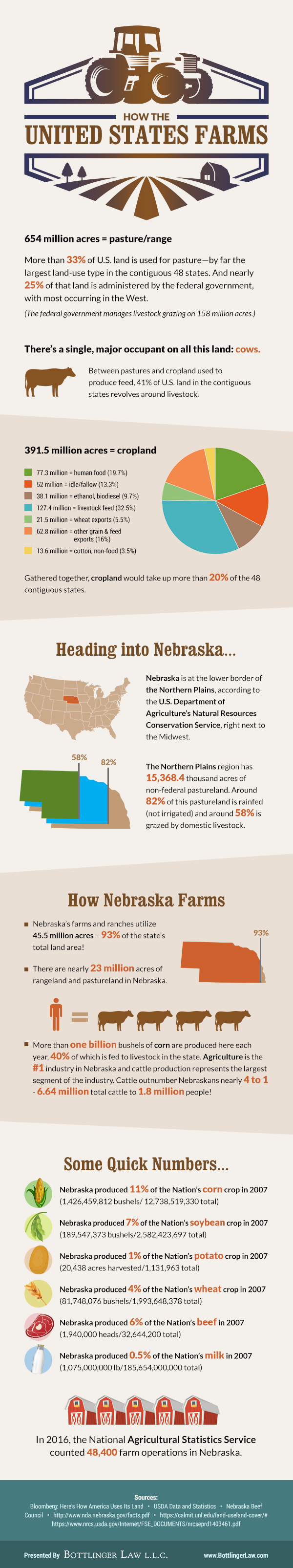 How The United States Farms Infographic